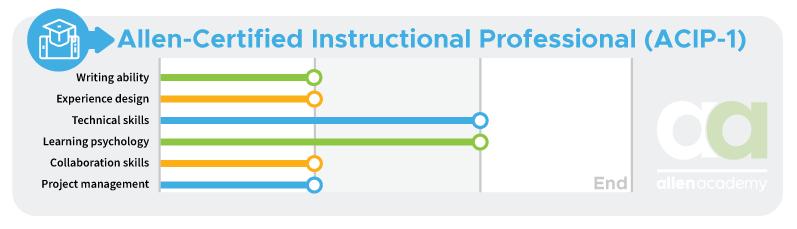 Allen-Certified Instructional Professional (ACIP-1) - End