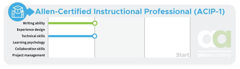 Allen-Certified Instructional Professional (ACIP-1) - Start