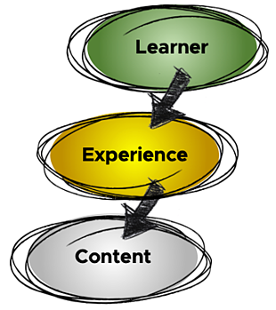 Dr. Michael Allen, Instructional Design, e-learning design, instructional interactivity, Learner, Experience
