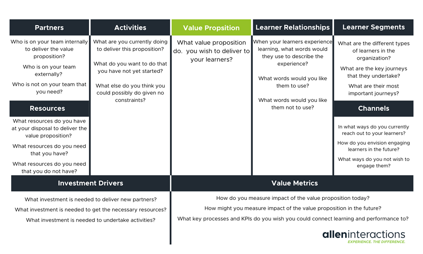 Learning Ecosystem Canvas for article