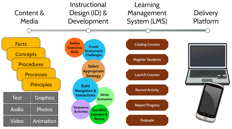 Platform of instructional delivery