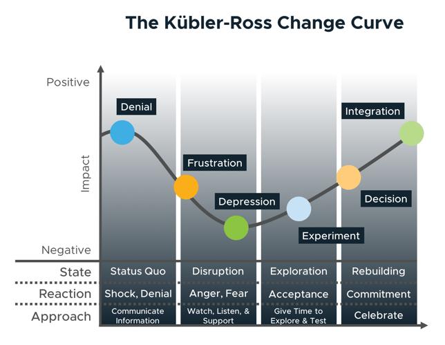 kubler ross change curve-1