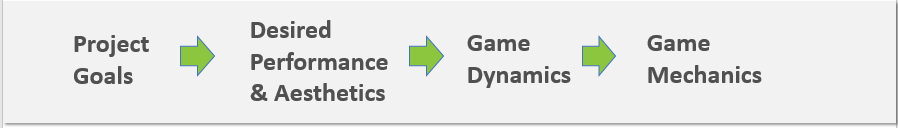 gaming process.png